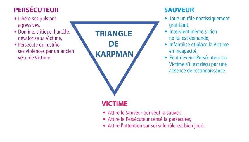 Triangle de Karman