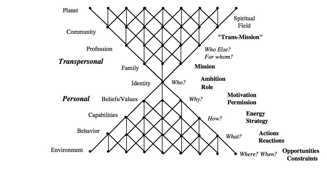 psychosynthesis model of change Humanistic approaches include person-centred therapy, gestalt therapy, transactional analysis and transpersonal psychology.